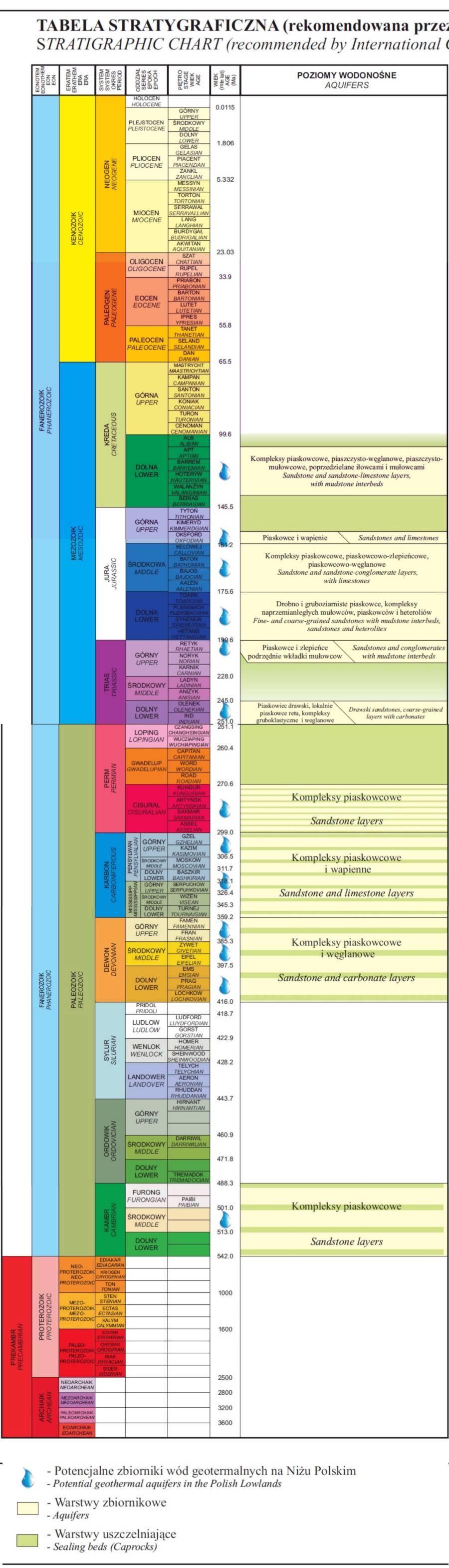 21. warstwy tabela
